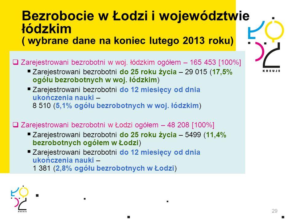 Bezrobocie w Łodzi i województwie łódzkim ( wybrane dane na koniec lutego 2013 roku) Zarejestrowani bezrobotni w woj. łódzkim ogółem – 165 453 [100%]