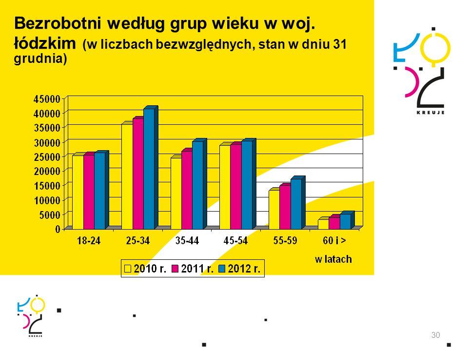 Bezrobotni według grup wieku w woj. łódzkim (w liczbach bezwzględnych, stan w dniu 31 grudnia) 30