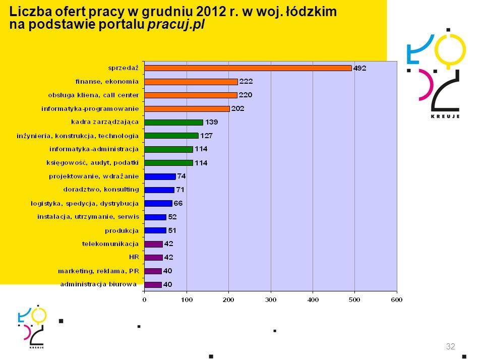 Liczba ofert pracy w grudniu 2012 r. w woj. łódzkim na podstawie portalu pracuj.pl 32