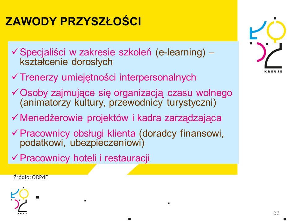 ZAWODY PRZYSZŁOŚCI Specjaliści w zakresie szkoleń (e-learning) – kształcenie dorosłych Trenerzy umiejętności interpersonalnych Osoby zajmujące się org