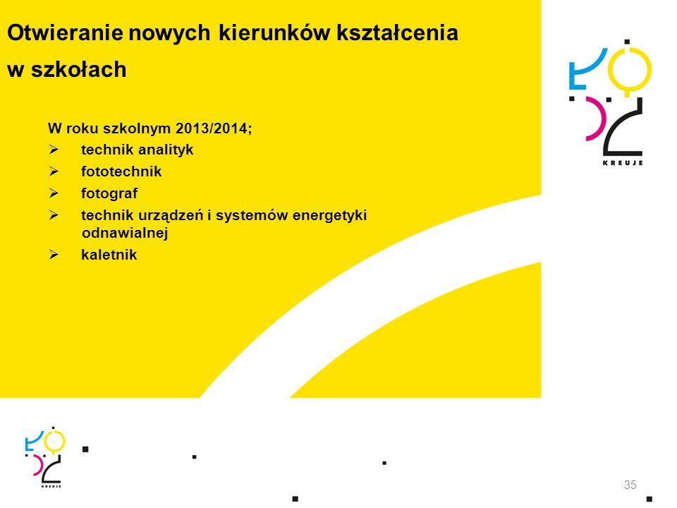 Otwieranie nowych kierunków kształcenia w szkołach W roku szkolnym 2013/2014; technik analityk fototechnik fotograf technik urządzeń i systemów energe