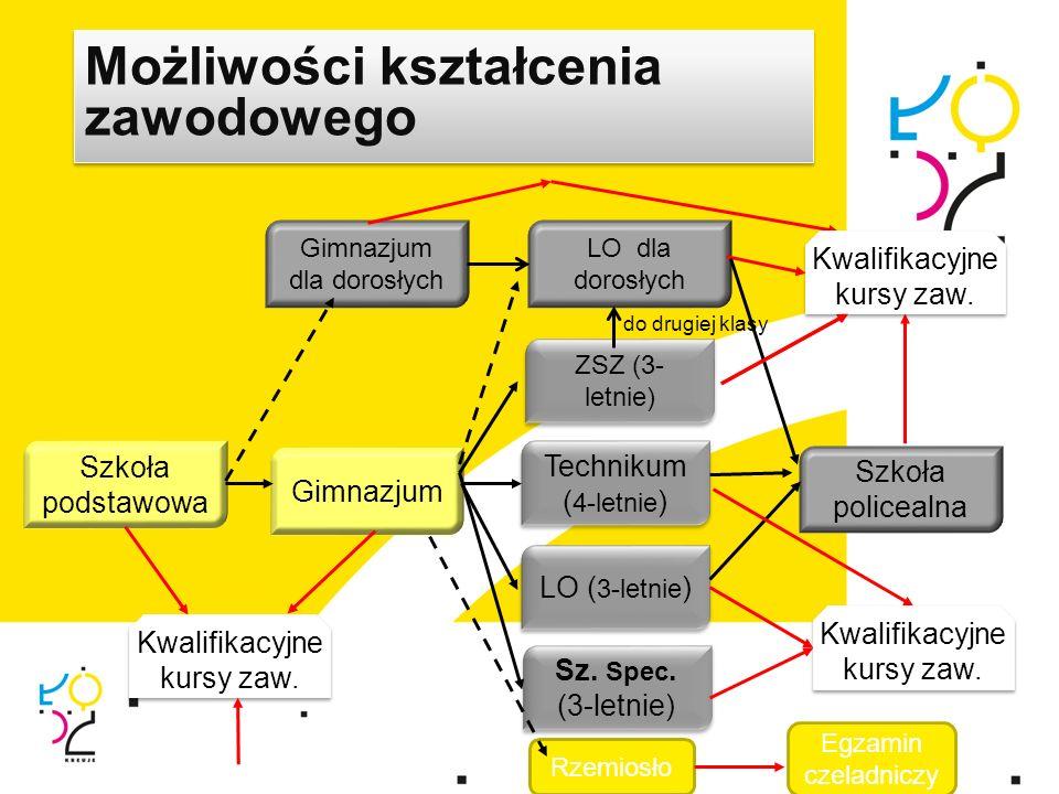 Możliwości kształcenia zawodowego Gimnazjum dla dorosłych Szkoła podstawowa Gimnazjum ZSZ (3- letnie) LO ( 3-letnie ) Technikum ( 4-letnie ) Technikum