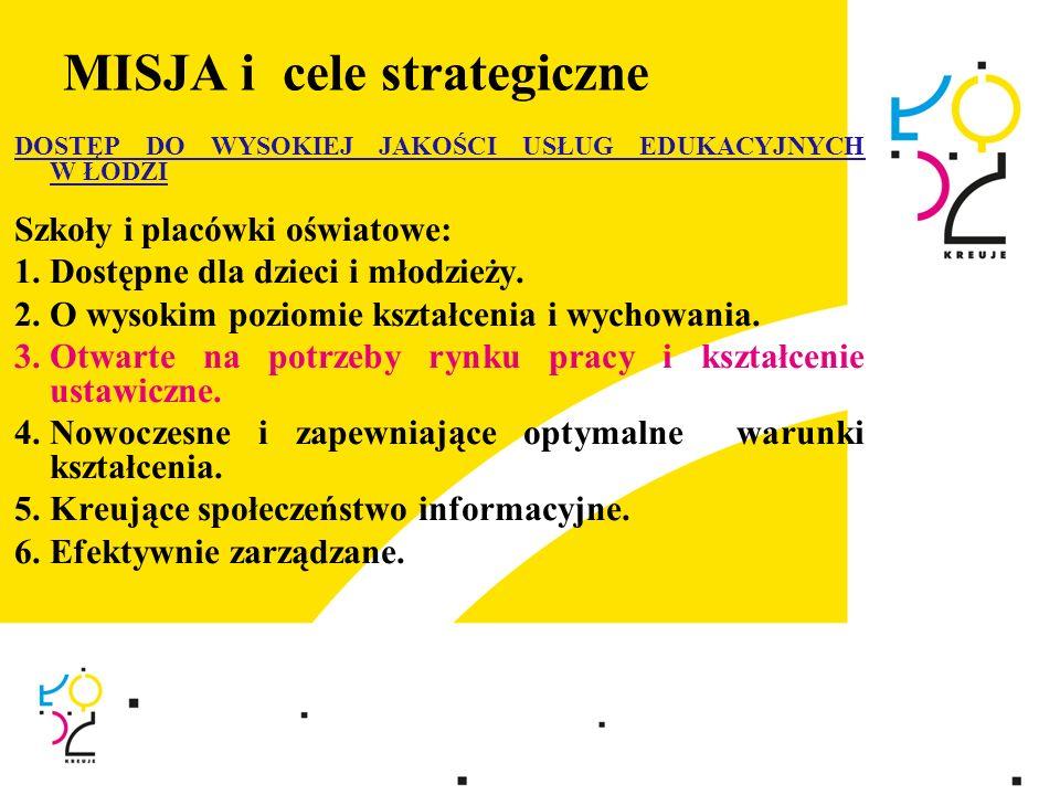 MISJA i cele strategiczne DOSTĘP DO WYSOKIEJ JAKOŚCI USŁUG EDUKACYJNYCH W ŁODZI Szkoły i placówki oświatowe: 1. Dostępne dla dzieci i młodzieży. 2. O