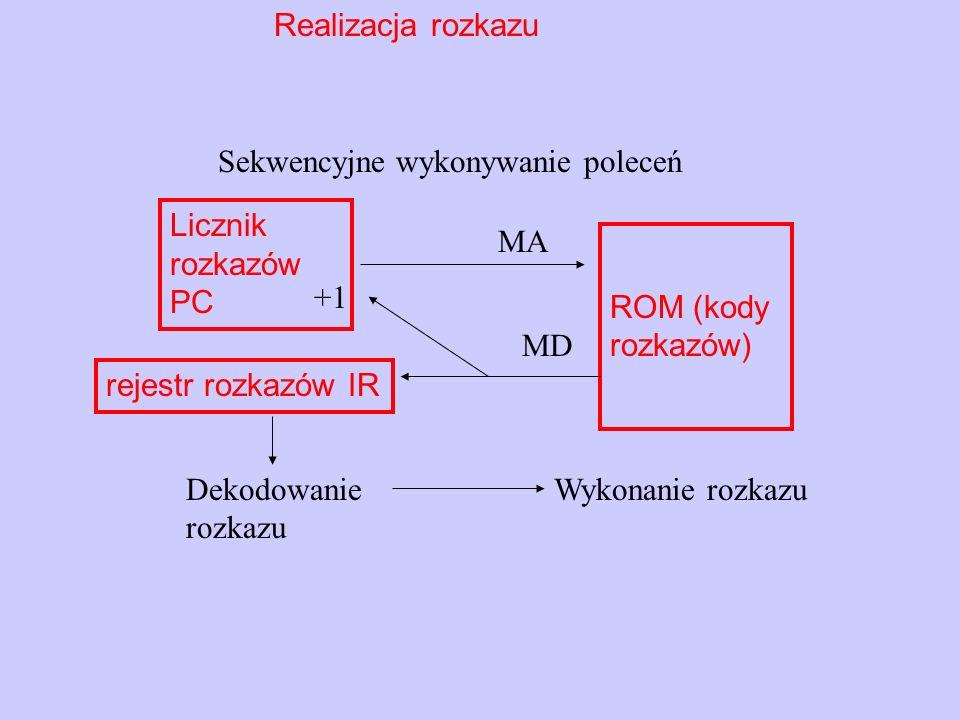 Pętle programowe i podprogramy Licznik rozkazów PC rejestr rozkazów IR MA ROM (kody rozkazów) MD nn Dekodowanie rozkazów Wykonanie rozkazów aż do spełnienia warunku JP Licznik rozkazów PC rejestr rozkazów IR MA ROM (kody rozkazów ) MD nn Dekodowanie rozkazów Wykonanie rozkazów podprogramu aż do RET CALL STOS CALL +1 Wskaźnik stosu SP SP-2 SP+2 A max