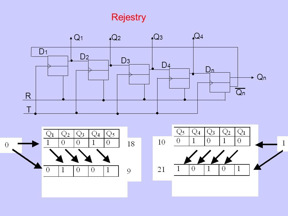 QnQn T Q4Q4 R Q3Q3 Q2Q2 Q1Q1 QnQn D2D2 D1D1 D3D3 D4D4 DnDn Rejestry