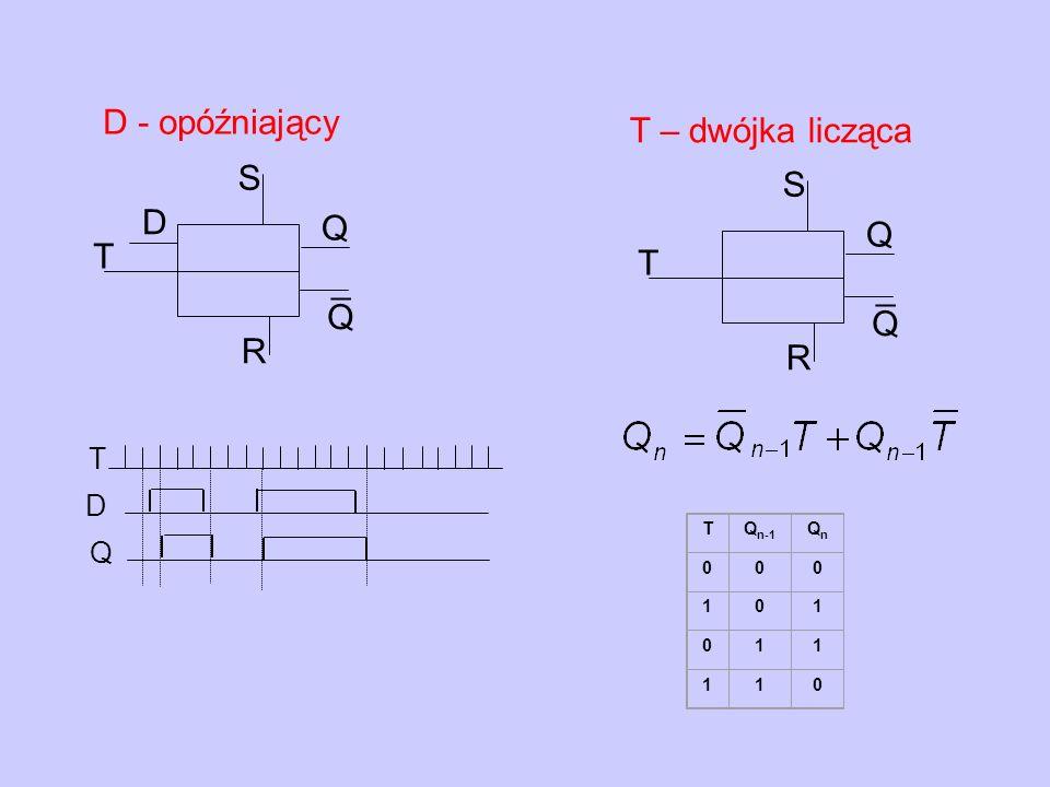 D - opóźniający T D Q Q ¯ R S T Q Q ¯ R S T – dwójka licząca Q D T TQ n-1 QnQn 000 101 011 110