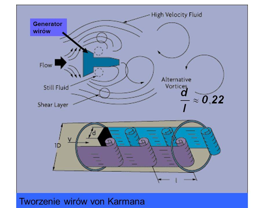 Generator wirów Tworzenie wirów von Karmana