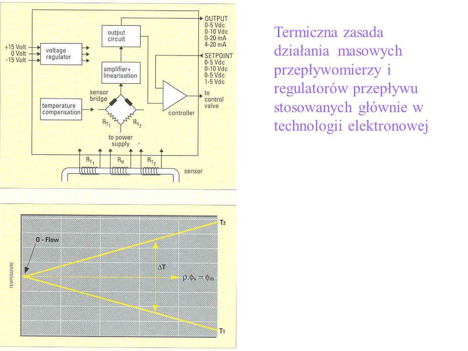 Termiczna zasada działania masowych przepływomierzy i regulatorów przepływu stosowanych głównie w technologii elektronowej