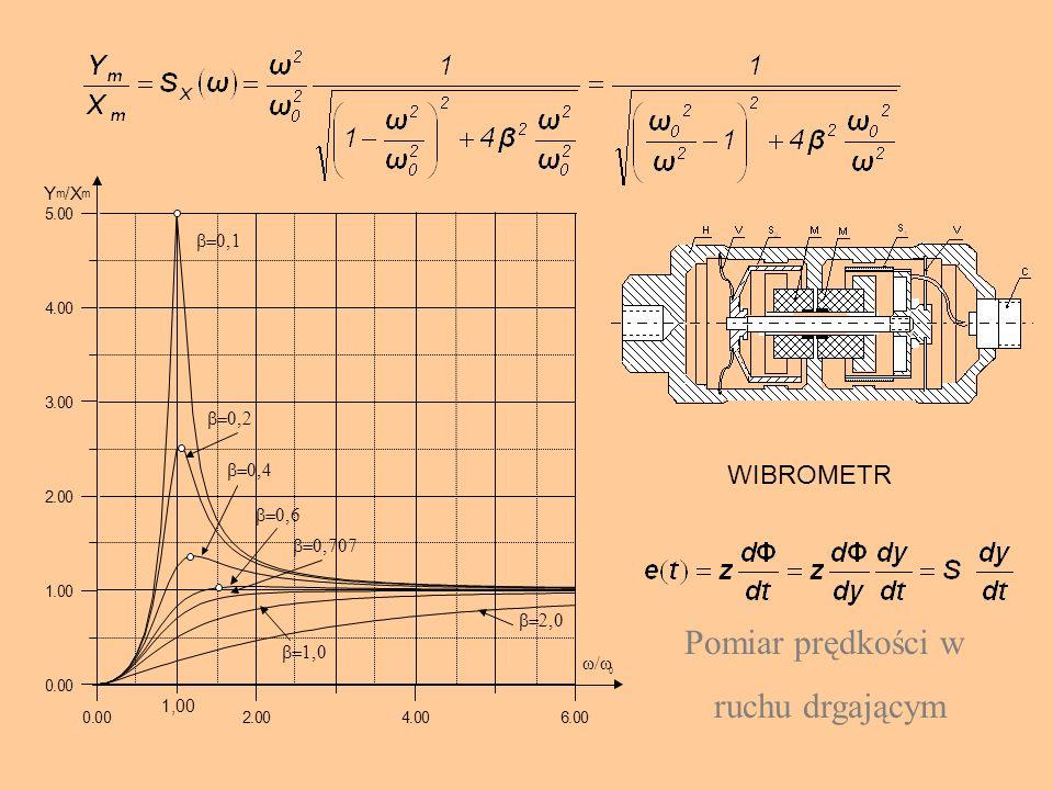 Pomiar prędkości w ruchu drgającym WIBROMETR