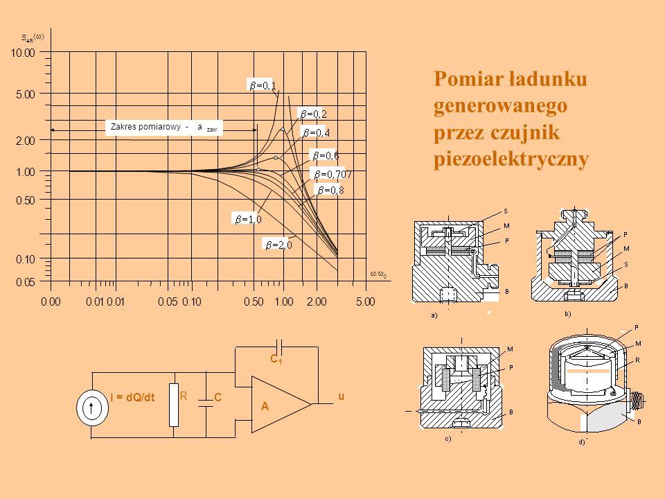 R A i = dQ/dtC C1C1 u Pomiar ładunku generowanego przez czujnik piezoelektryczny