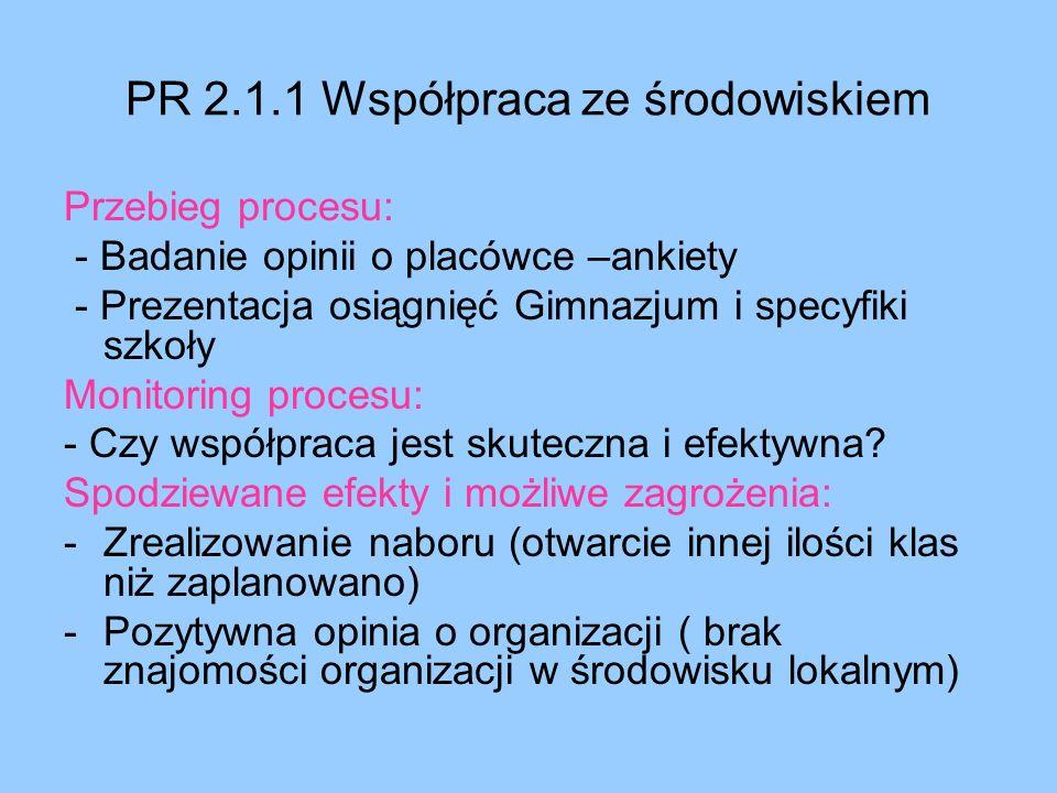 PR 2.1.1 Współpraca ze środowiskiem Przebieg procesu: - Badanie opinii o placówce –ankiety - Prezentacja osiągnięć Gimnazjum i specyfiki szkoły Monito