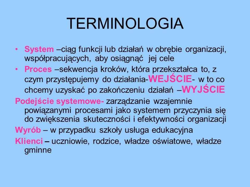 TERMINOLOGIA System –ciąg funkcji lub działań w obrębie organizacji, współpracujących, aby osiągnąć jej cele Proces –sekwencja kroków, która przekszta