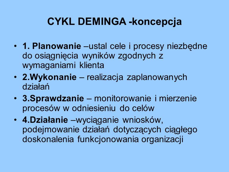 CYKL DEMINGA -koncepcja 1. Planowanie –ustal cele i procesy niezbędne do osiągnięcia wyników zgodnych z wymaganiami klienta 2.Wykonanie – realizacja z