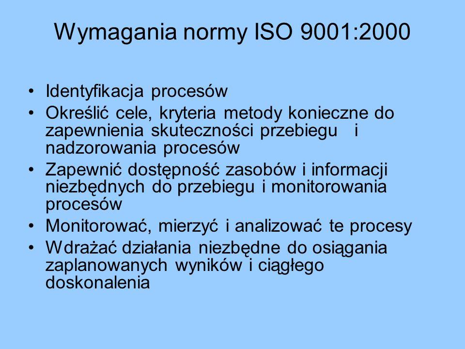 Wymagania normy ISO 9001:2000 Identyfikacja procesów Określić cele, kryteria metody konieczne do zapewnienia skuteczności przebiegu i nadzorowania pro