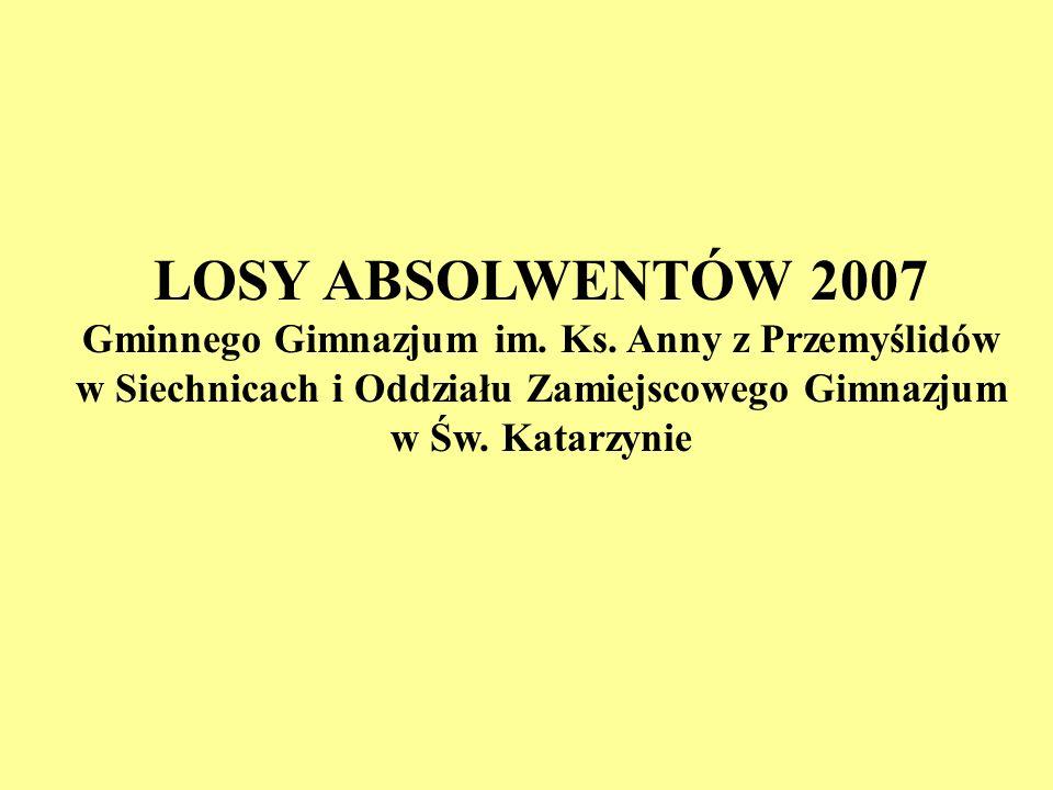 LOSY ABSOLWENTÓW 2007 Gminnego Gimnazjum im. Ks. Anny z Przemyślidów w Siechnicach i Oddziału Zamiejscowego Gimnazjum w Św. Katarzynie
