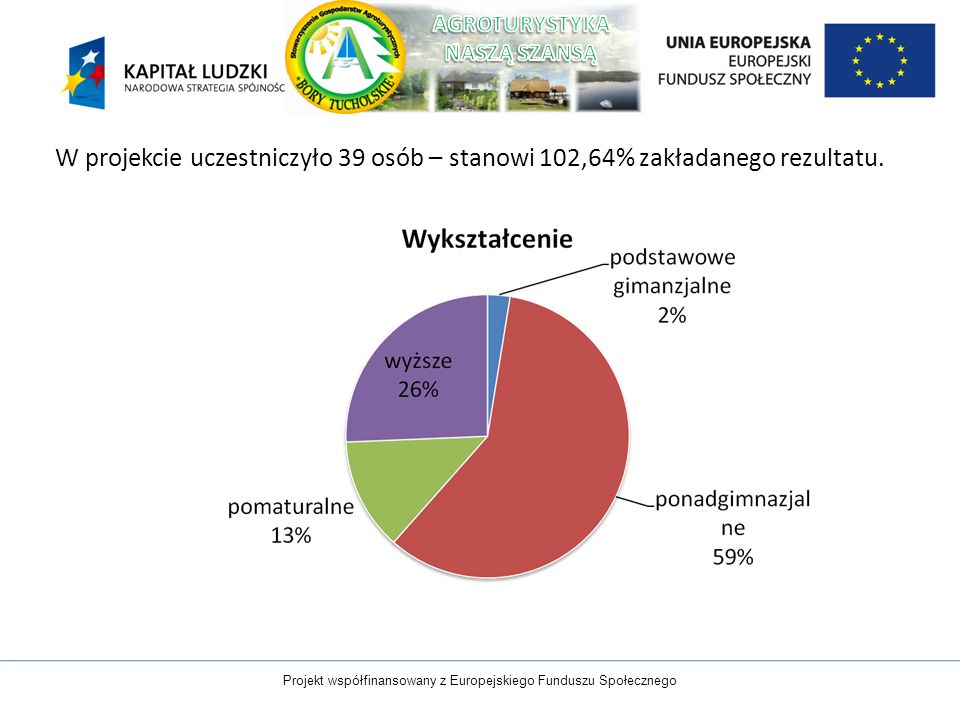 W projekcie uczestniczyło 39 osób – stanowi 102,64% zakładanego rezultatu. Projekt współfinansowany z Europejskiego Funduszu Społecznego