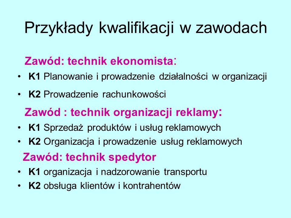 Przykłady kwalifikacji w zawodach Zawód: technik ekonomista : K1 Planowanie i prowadzenie działalności w organizacji K2 Prowadzenie rachunkowości Zawó