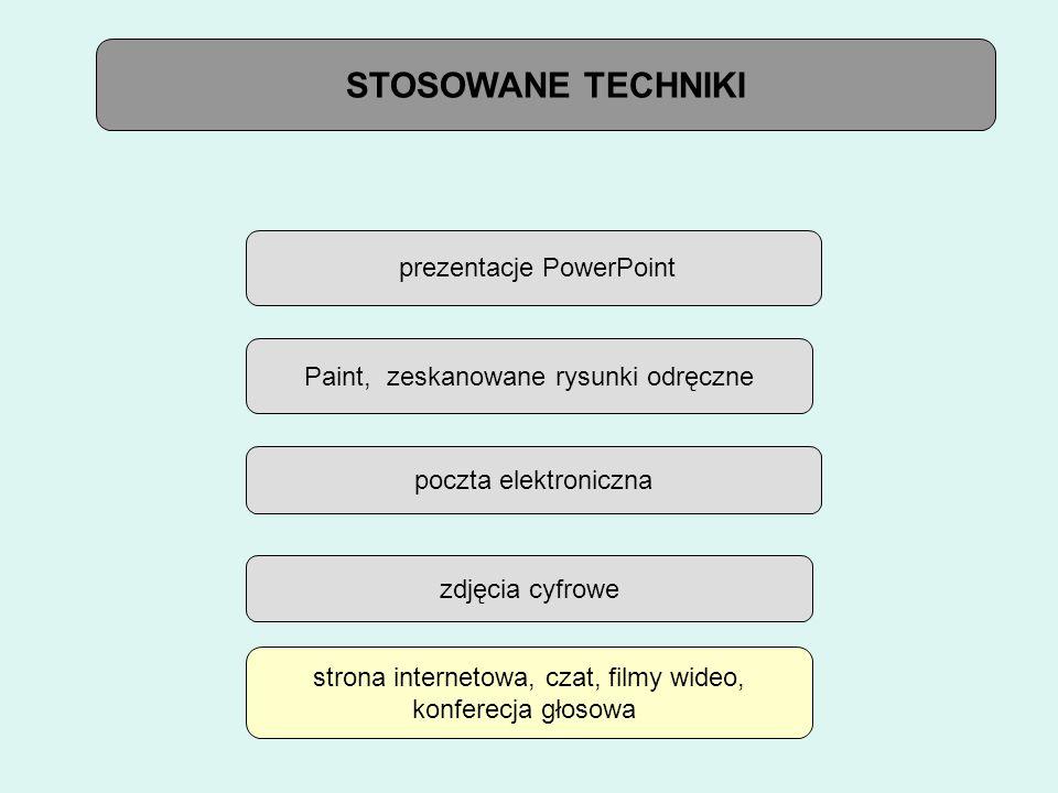 STOSOWANE TECHNIKI prezentacje PowerPoint Paint, zeskanowane rysunki odręczne poczta elektroniczna zdjęcia cyfrowe strona internetowa, czat, filmy wideo, konferecja głosowa