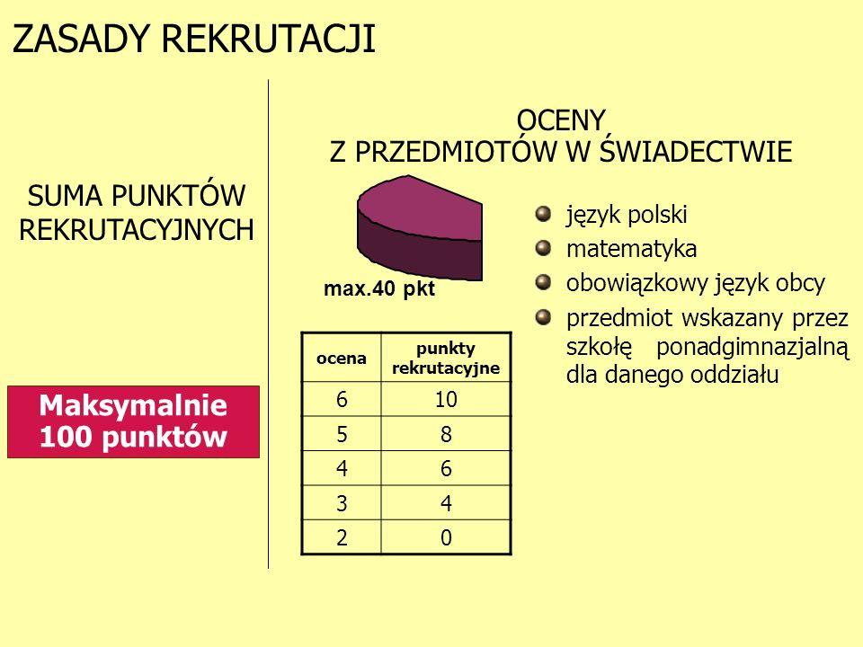 ZASADY REKRUTACJI SUMA PUNKTÓW REKRUTACYJNYCH max.40 pkt język polski matematyka obowiązkowy język obcy przedmiot wskazany przez szkołę ponadgimnazjalną dla danego oddziału OCENY Z PRZEDMIOTÓW W ŚWIADECTWIE ocena punkty rekrutacyjne 610 58 46 34 20 Maksymalnie 100 punktów