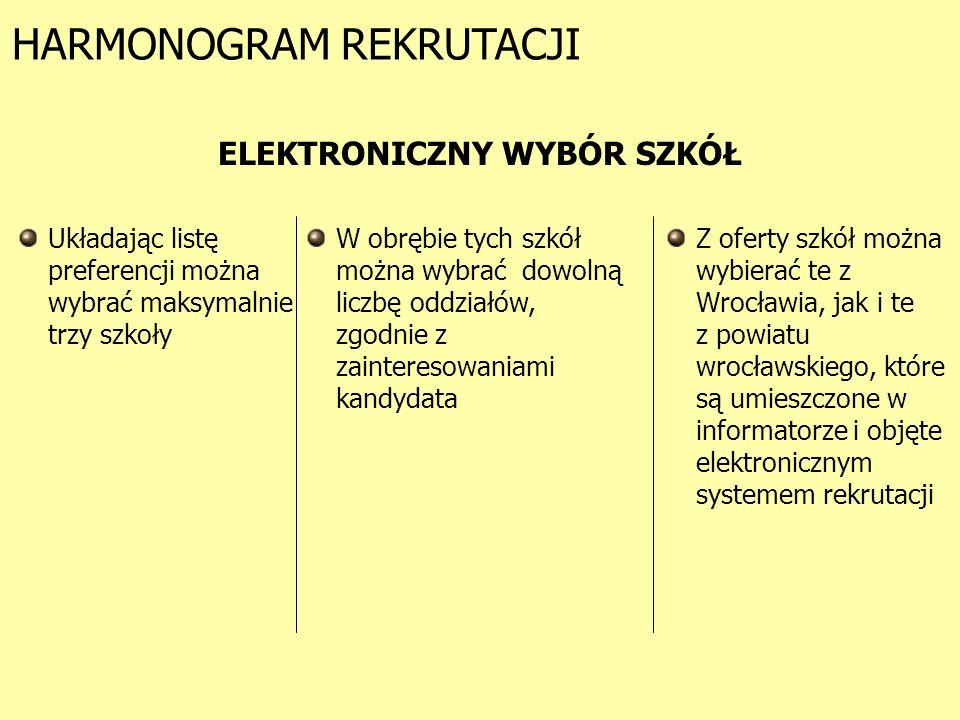 HARMONOGRAM REKRUTACJI ELEKTRONICZNY WYBÓR SZKÓŁ Układając listę preferencji można wybrać maksymalnie trzy szkoły W obrębie tych szkół można wybrać dowolną liczbę oddziałów, zgodnie z zainteresowaniami kandydata Z oferty szkół można wybierać te z Wrocławia, jak i te z powiatu wrocławskiego, które są umieszczone w informatorze i objęte elektronicznym systemem rekrutacji