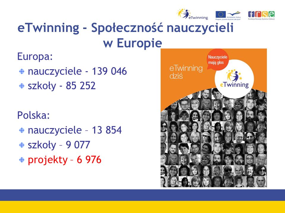 eTwinning - Społeczność nauczycieli w Europie Europa: nauczyciele - 139 046 szkoły - 85 252 Polska: nauczyciele – 13 854 szkoły – 9 077 projekty – 6 976