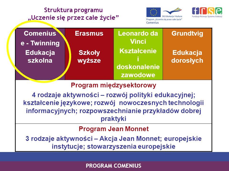 Struktura programu Uczenie się przez całe życie PROGRAM COMENIUS Comenius e - Twinning Edukacja szkolna Erasmus Szkoły wyższe Leonardo da Vinci Kształcenie i doskonalenie zawodowe Grundtvig Edukacja dorosłych Program międzysektorowy 4 rodzaje aktywności – rozwój polityki edukacyjnej; kształcenie językowe; rozwój nowoczesnych technologii informacyjnych; rozpowszechnianie przykładów dobrej praktyki Program Jean Monnet 3 rodzaje aktywności – Akcja Jean Monnet; europejskie instytucje; stowarzyszenia europejskie