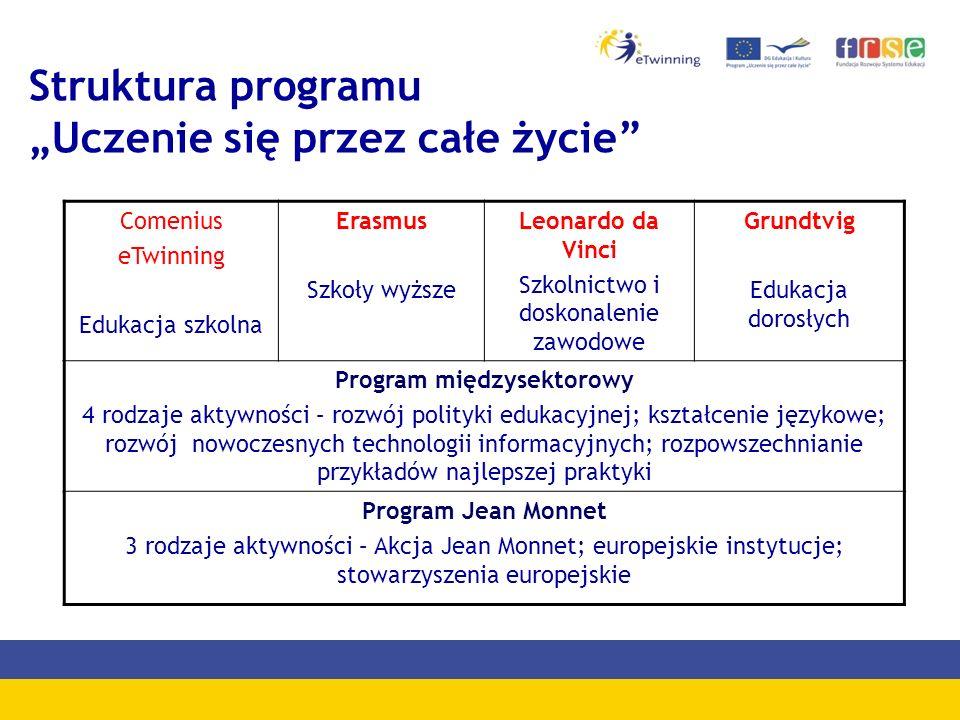 Struktura programu Uczenie się przez całe życie Comenius eTwinning Edukacja szkolna Erasmus Szkoły wyższe Leonardo da Vinci Szkolnictwo i doskonalenie