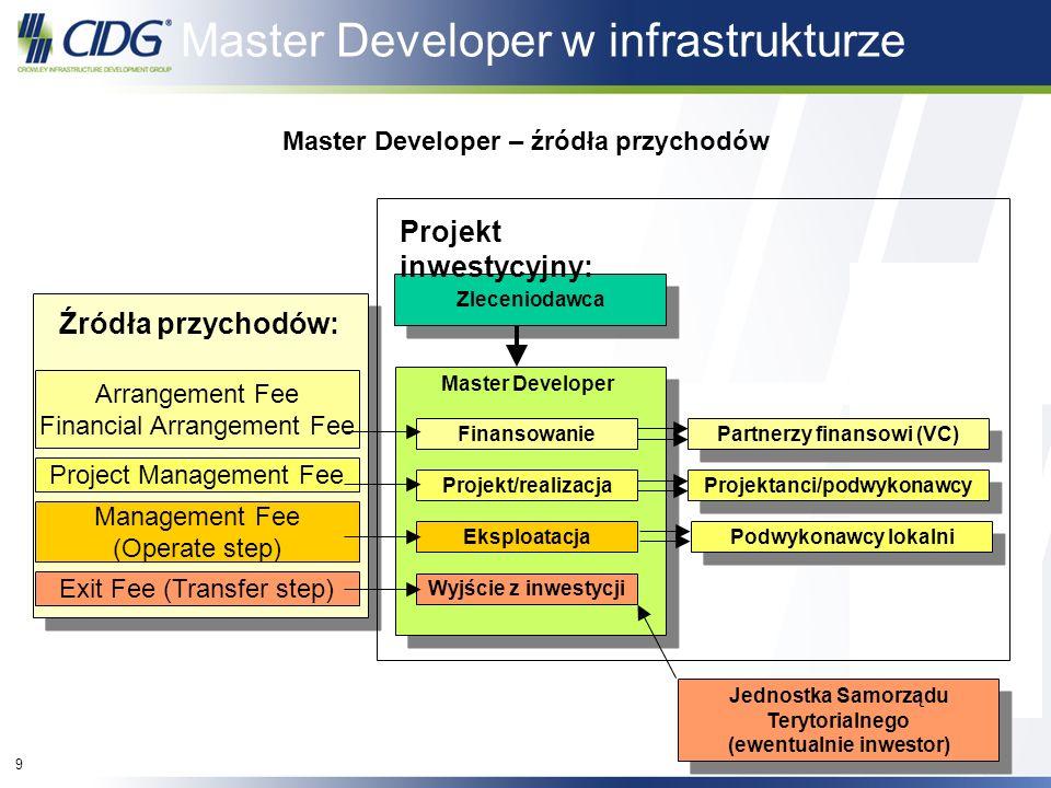 9 9 Exit Fee (Transfer step) Management Fee (Operate step) Project Management Fee Arrangement Fee Financial Arrangement Fee Master Developer – źródła