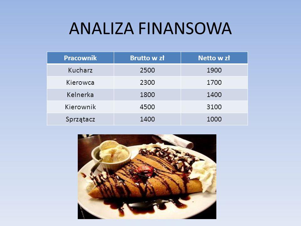 Cennik PotrawaCena w zł Pierogi ruskie13 za kg Pierogi z mięsem14 za kg Pierogi z kapustą i grzybami13 za kg Naleśniki z dżemem2,10 za szt.