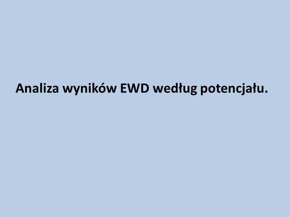 Analiza wyników EWD według potencjału.
