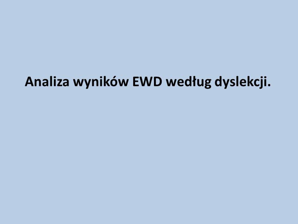 Analiza wyników EWD według dyslekcji.