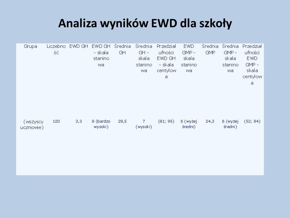 Analiza wyników EWD dla szkoły