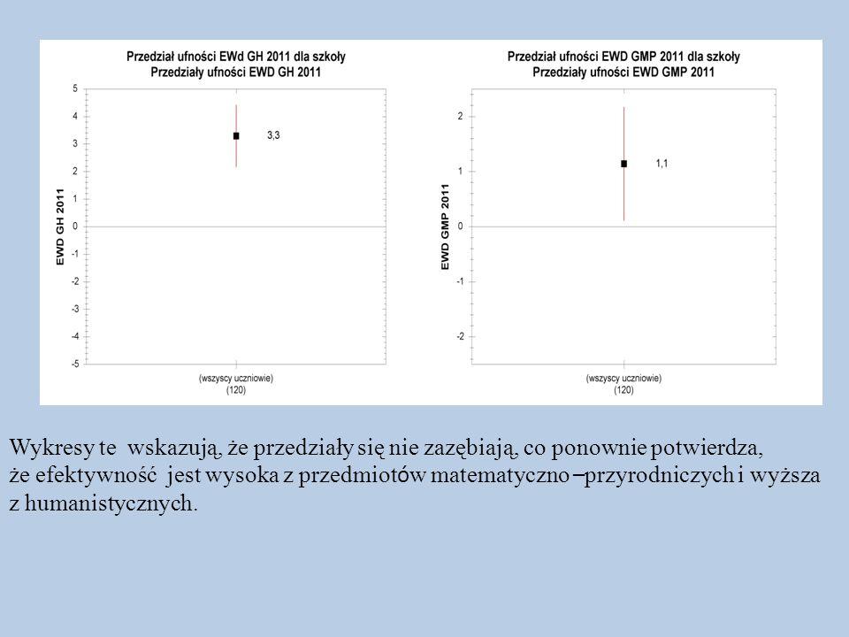 Wykresy te wskazują, że przedziały się nie zazębiają, co ponownie potwierdza, że efektywność jest wysoka z przedmiot ó w matematyczno – przyrodniczych
