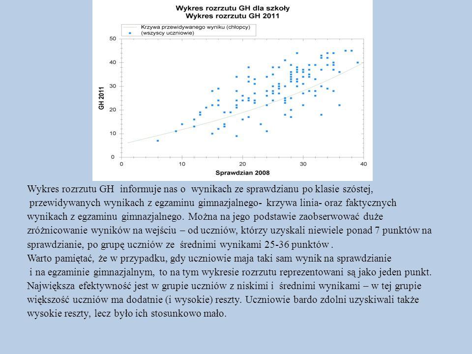 Wykres rozrzutu GH informuje nas o wynikach ze sprawdzianu po klasie szóstej, przewidywanych wynikach z egzaminu gimnazjalnego- krzywa linia- oraz fak