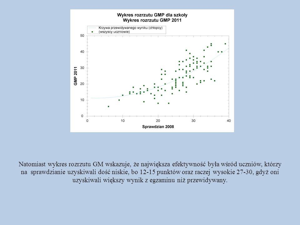 Natomiast wykres rozrzutu GM wskazuje, że największa efektywność była wśród uczniów, którzy na sprawdzianie uzyskiwali dość niskie, bo 12-15 punktów o