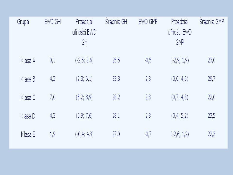 Bardzo wysokie, dodatnie EWD GH uzyskały kolejno klasy: C, D, B, co świadczy o tym, że uczeń przez 3 lata nauki w gimnazjum zrobił imponujący postęp, natomiast klasy E i A odnotowały przeciętny przyrost wiedzy.