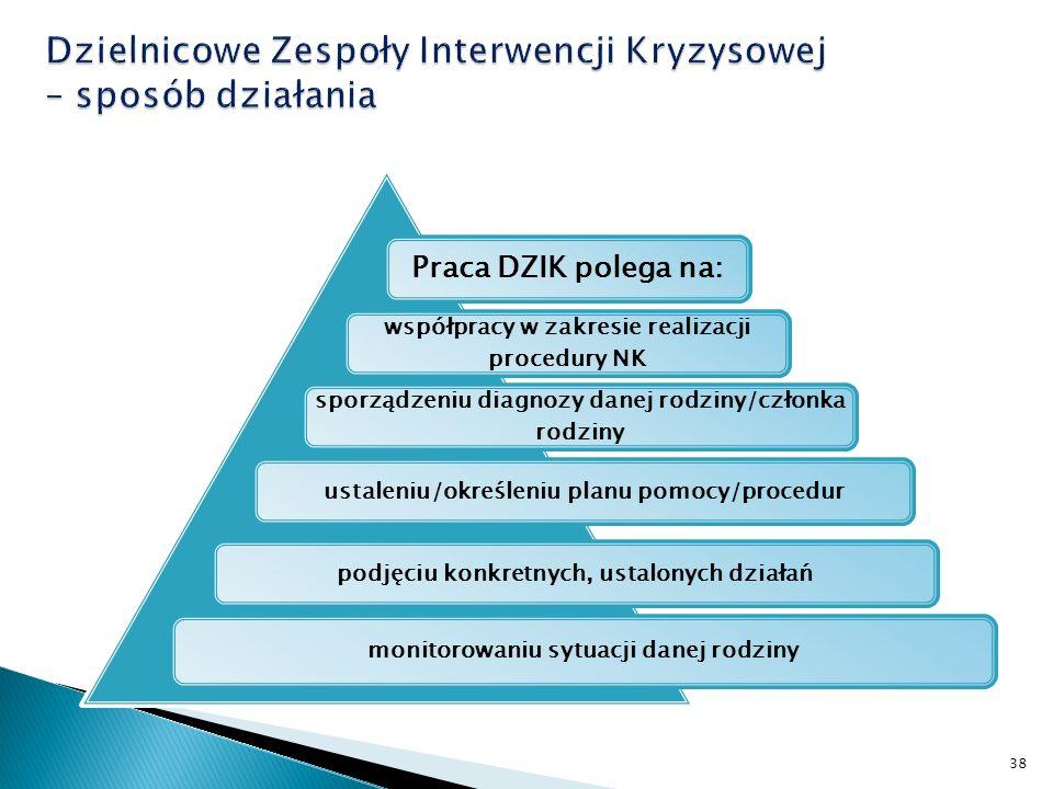 Praca DZIK polega na: współpracy w zakresie realizacji procedury NK sporządzeniu diagnozy danej rodziny/członka rodziny ustaleniu/określeniu planu pomocy/procedurpodjęciu konkretnych, ustalonych działań monitorowaniu sytuacji danej rodziny 38