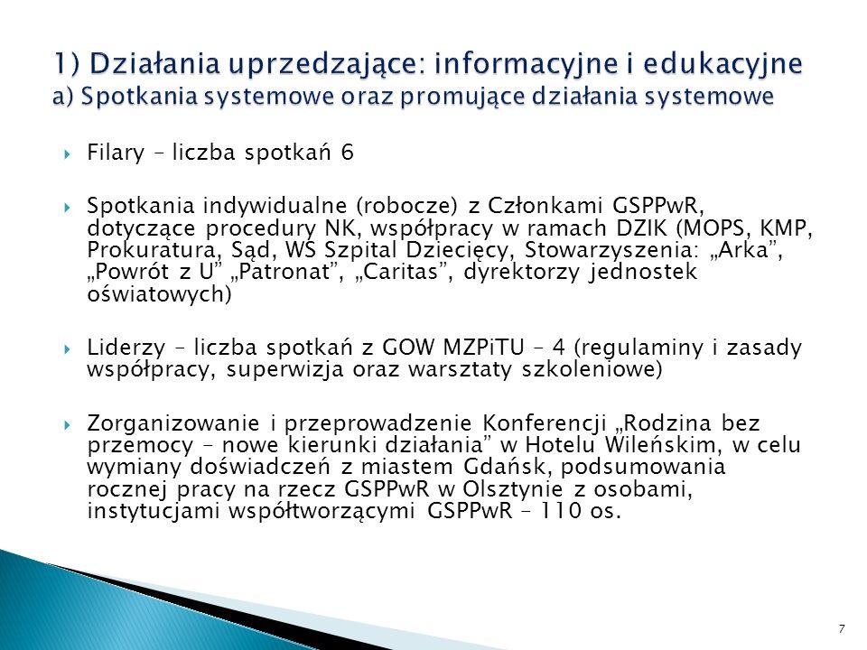 Realizacja: 2.Działań interwencyjnych: pomocowych 3.