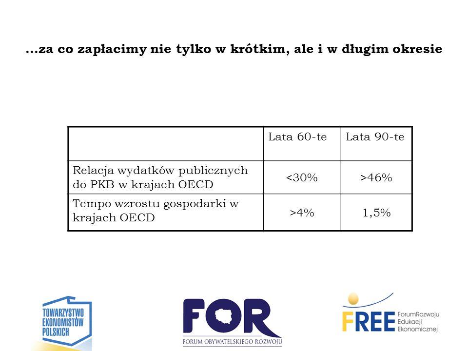 …za co zapłacimy nie tylko w krótkim, ale i w długim okresie Lata 60-teLata 90-te Relacja wydatków publicznych do PKB w krajach OECD <30%>46% Tempo wz