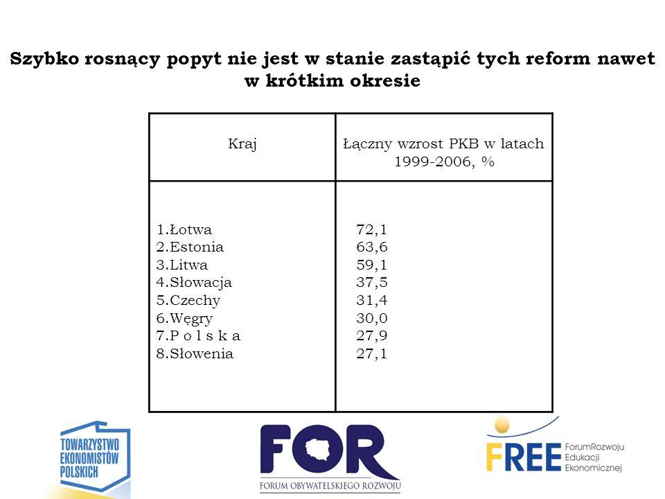 Szybko rosnący popyt nie jest w stanie zastąpić tych reform nawet w krótkim okresie KrajŁączny wzrost PKB w latach 1999-2006, % 1.Łotwa 2.Estonia 3.Li