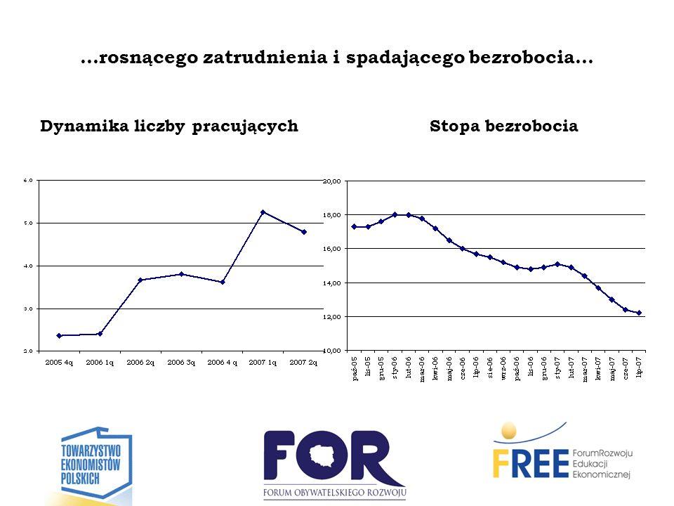 …rosnącego zatrudnienia i spadającego bezrobocia… Dynamika liczby pracującychStopa bezrobocia
