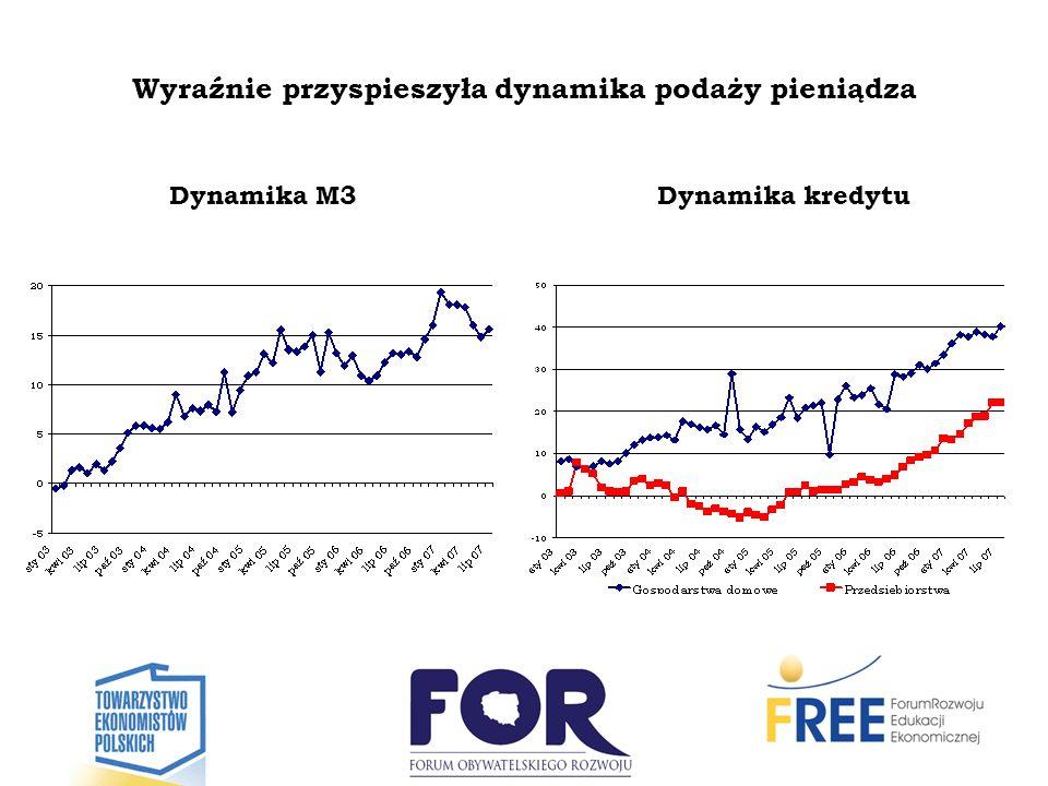 Wyraźnie przyspieszyła dynamika podaży pieniądza Dynamika M3Dynamika kredytu