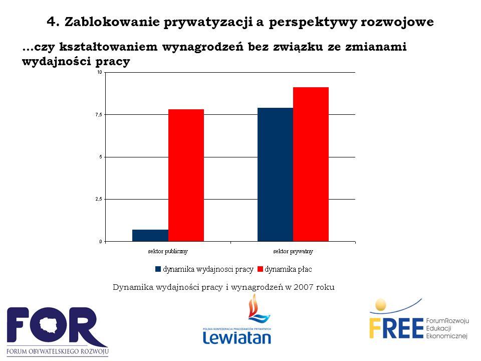 4. Zablokowanie prywatyzacji a perspektywy rozwojowe …czy kształtowaniem wynagrodzeń bez związku ze zmianami wydajności pracy Dynamika wydajności prac