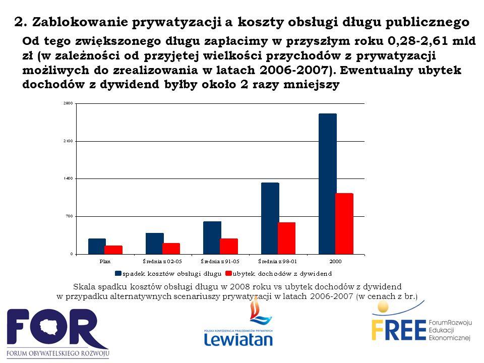 2.Zablokowanie prywatyzacji a koszty obsługi długu publicznego Najmocniej – tj.