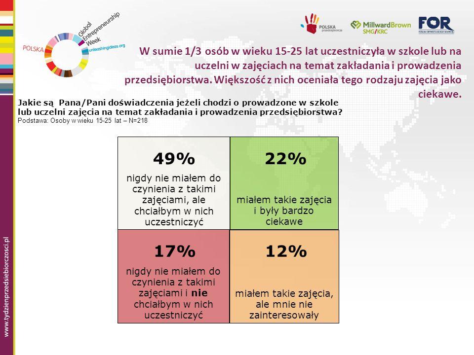 W sumie 1/3 osób w wieku 15-25 lat uczestniczyła w szkole lub na uczelni w zajęciach na temat zakładania i prowadzenia przedsiębiorstwa.