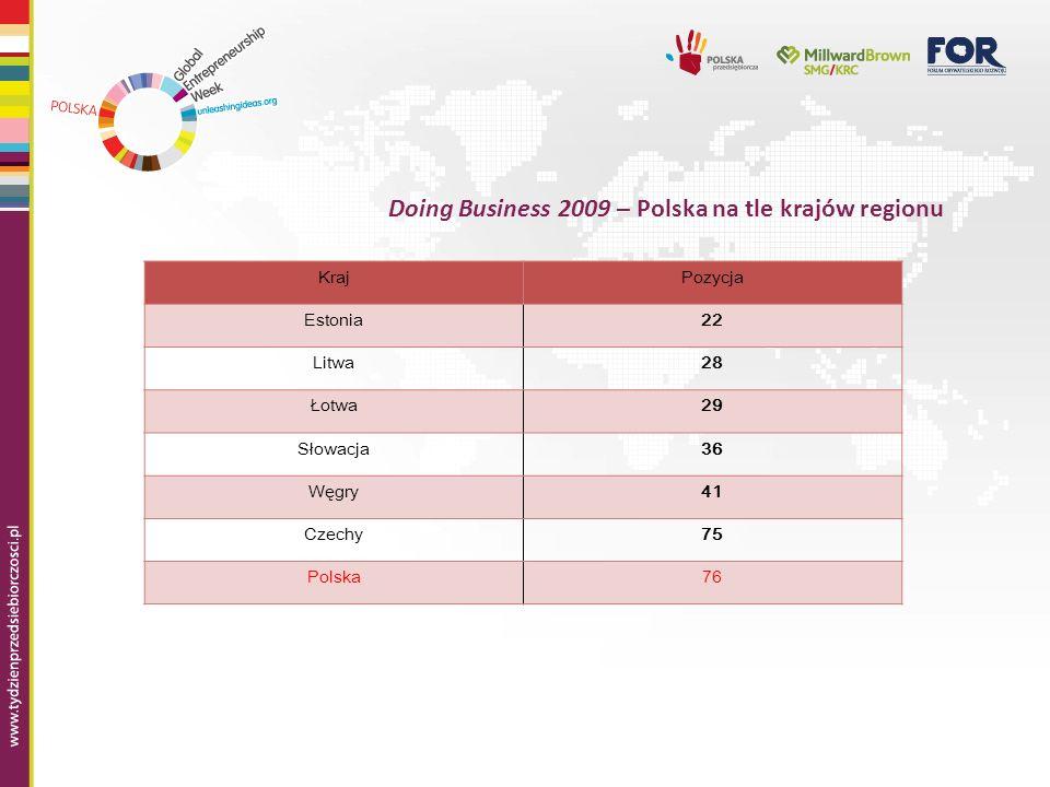 Reforma otoczenia regulacyjnego w Polsce Rozpoczęcie działalności gospodarczej (145.