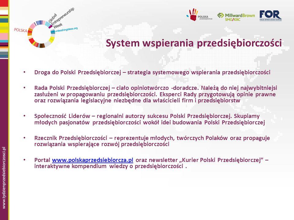 System wspierania przedsiębiorczości Droga do Polski Przedsiębiorczej – strategia systemowego wspierania przedsiębiorczości Rada Polski Przedsiębiorczej – ciało opiniotwórczo -doradcze.