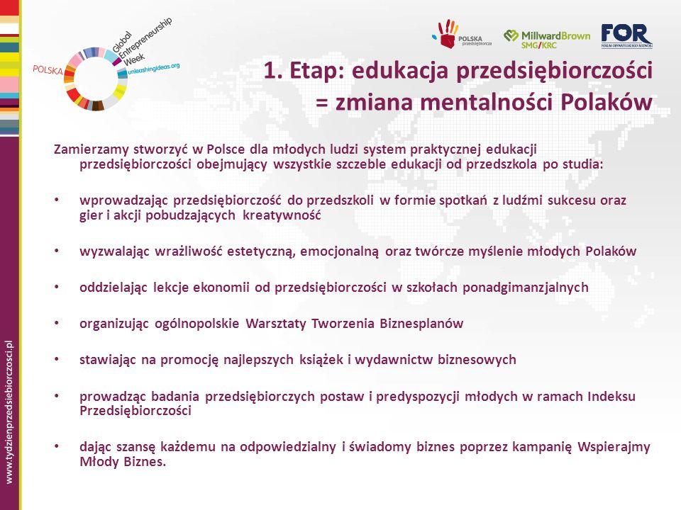 1. Etap: edukacja przedsiębiorczości = zmiana mentalności Polaków Zamierzamy stworzyć w Polsce dla młodych ludzi system praktycznej edukacji przedsięb