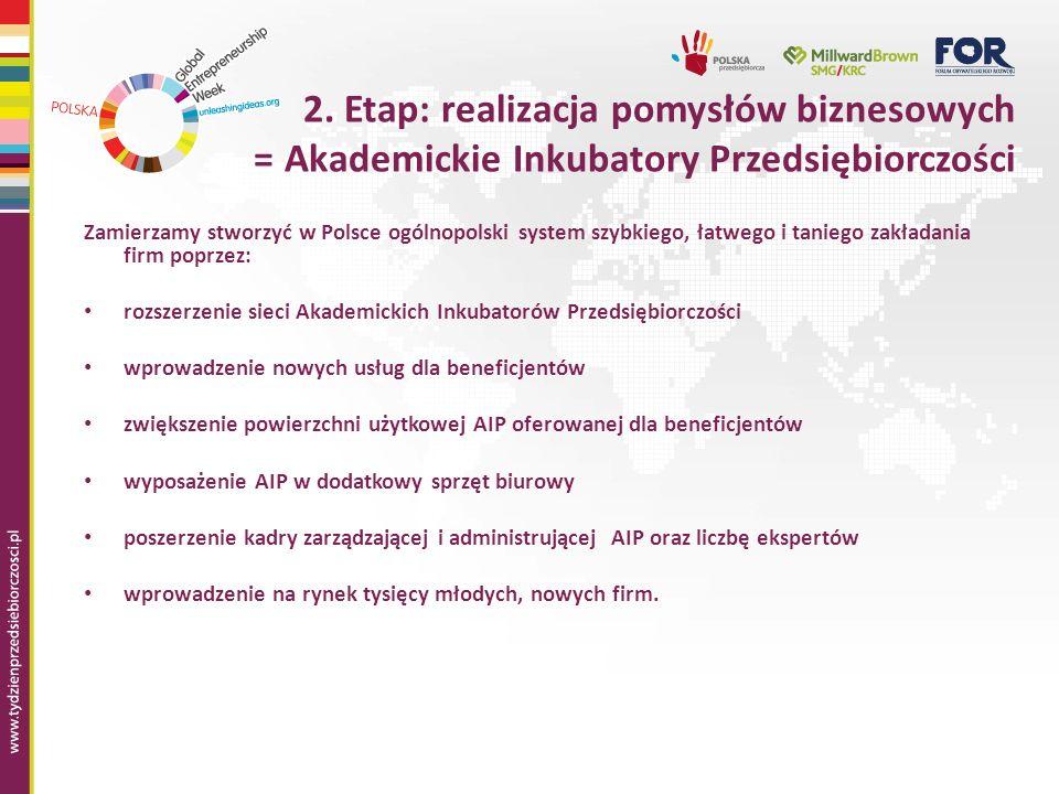 2. Etap: realizacja pomysłów biznesowych = Akademickie Inkubatory Przedsiębiorczości Zamierzamy stworzyć w Polsce ogólnopolski system szybkiego, łatwe