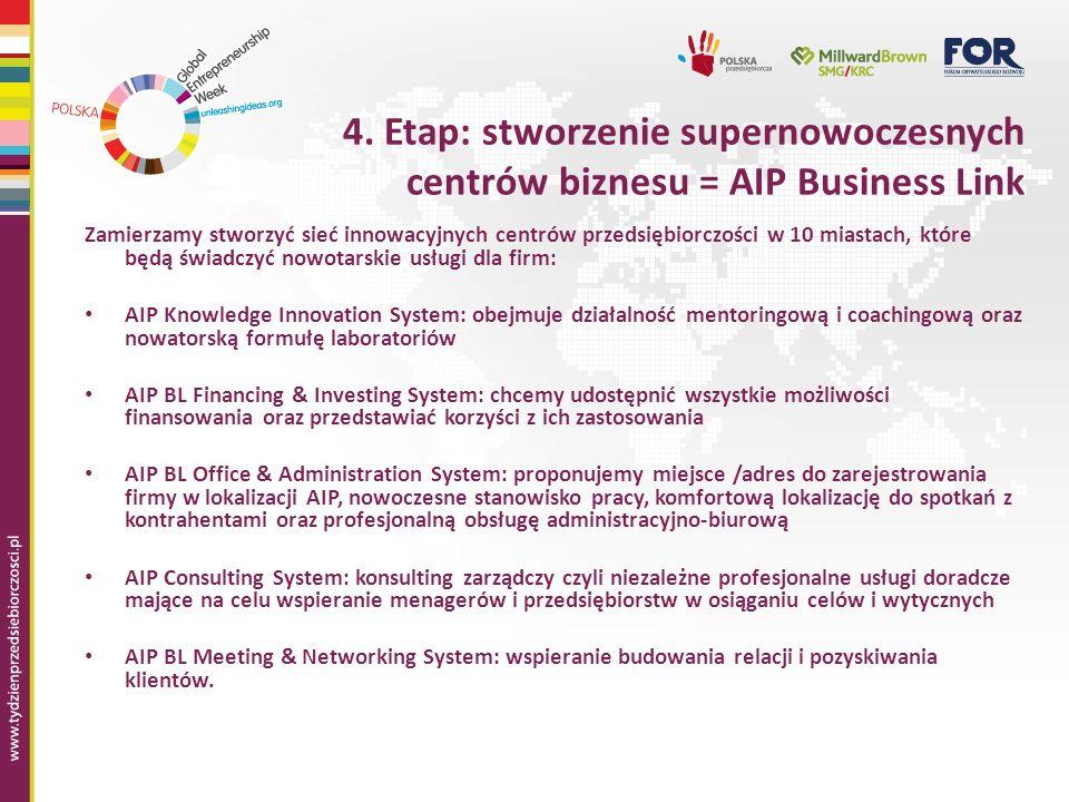 4. Etap: stworzenie supernowoczesnych centrów biznesu = AIP Business Link Zamierzamy stworzyć sieć innowacyjnych centrów przedsiębiorczości w 10 miast